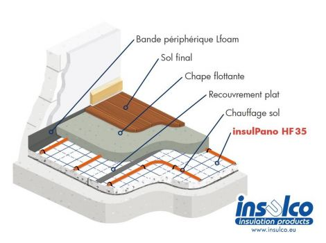 Panneaux thermo-acoustique pour le chauffage sol - InsulPano HF 35 - Insulco