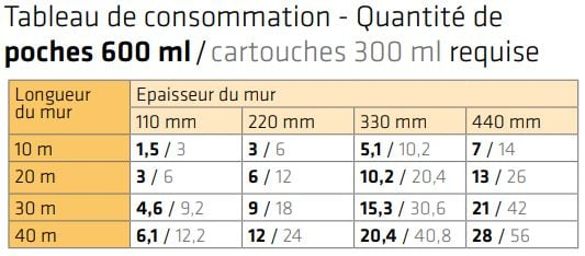 Tableau de consommation Sika InjectoCream